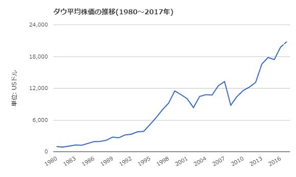 NYダウ平均株価の長期チャート